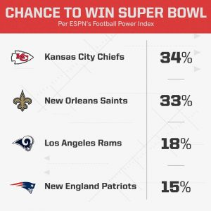 super bowl 2019 winning chance win odds bookmakers espn sportcenter nfl